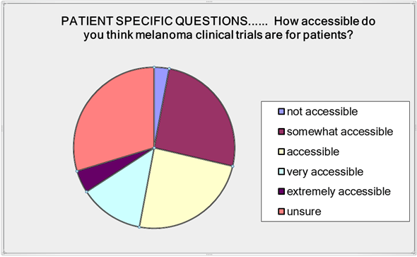 Figure 1: Graphical representation of how the MMP survey respondents view accessibility of melanoma clinical trials.