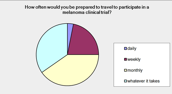 Figure 2: Graphical representation of how often MMP survey respondents would be prepared to travel to participate in a melanoma clinical trial.